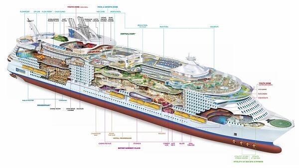 Symphony of the Seas Deck Plan