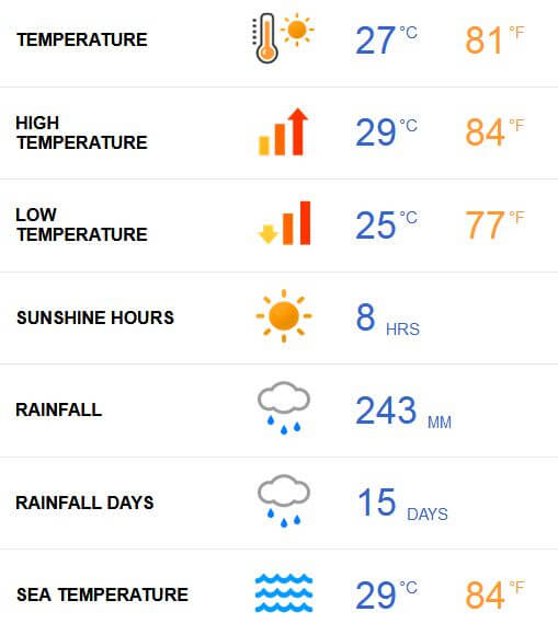 Maldives Weather in September