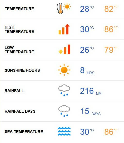 Maldives Weather in May