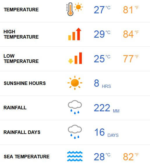 Maldives Weather in October